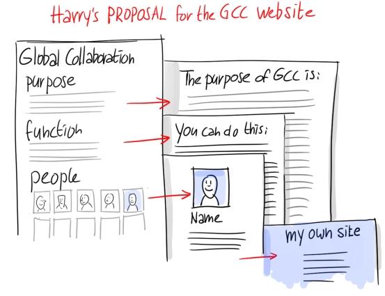 GCC-site-proposal
